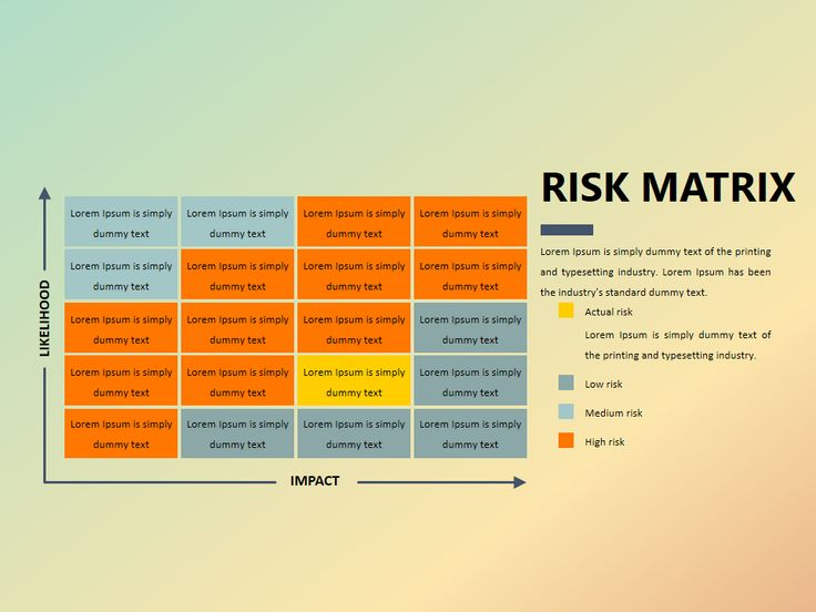 Risk matrix PowerPoint deck #business #analysis #presentation