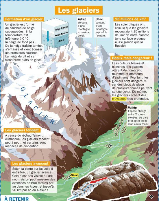 Fiche exposés : Les glaciers                                                                                                                                                                                 Plus