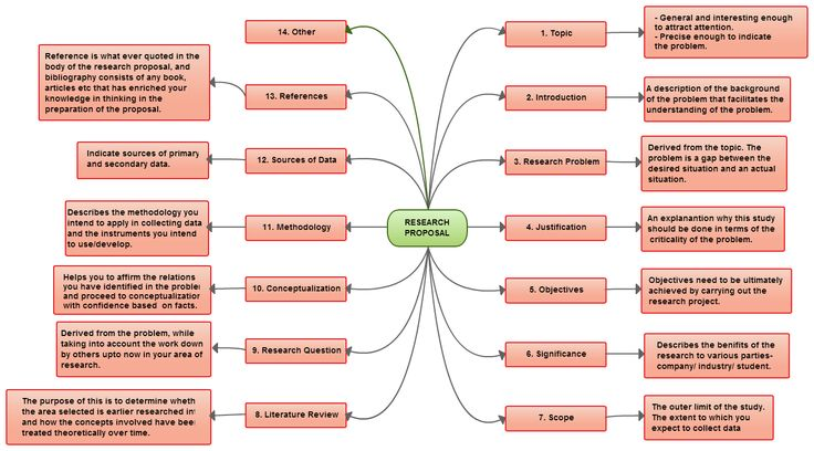 26 best 2017 images on Pinterest - what is the research proposal