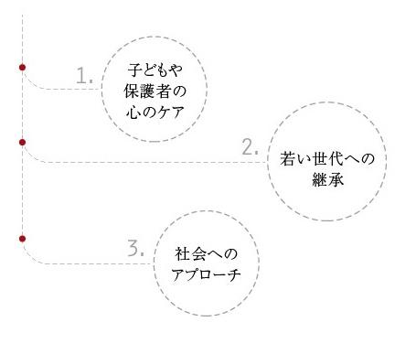 災害支援|出口小児科医院    (via http://www.deguchi-pc.com/support/ )