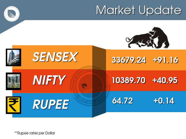 After trading steady through the day, frontline indices ended the week on a very positive note as the Nifty closed just short of 10,400-mark. The #Sensex closed higher by 91.16 points at 33679.24, while the #Nifty was up 40.90 points at 10389.70. The market breadth was positive as 1506 shares advanced against a decline of 1227 shares, while 154 shares were unchanged. Infosys, Bajaj Auto, GAIL and Aurobindo Pharma were the top gainers, while BHEL, SBI, Hindalco and Vedanta were the top…