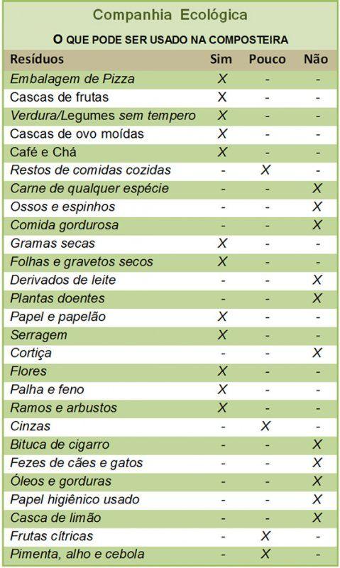Companhia Ecológica - Cia Eco | Minhocário