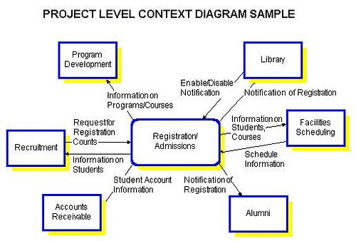 13 best good context diagrams images on pinterest project scope diagram google search ccuart Gallery