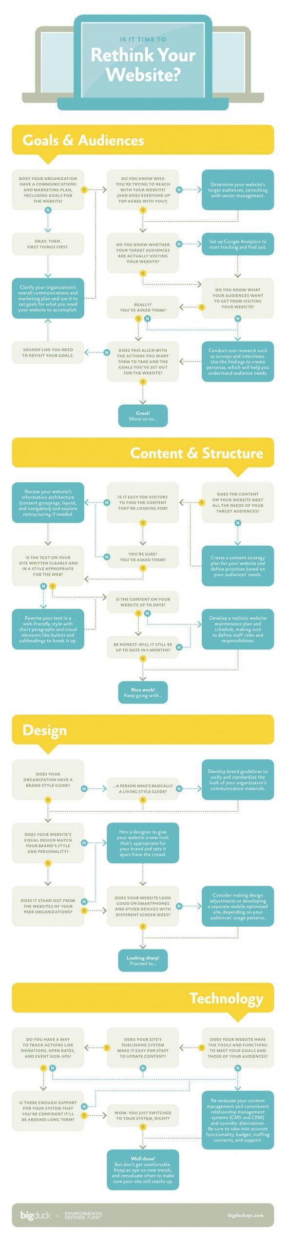 Rethink your website   design   authoring   blogging   infographic   ram2013