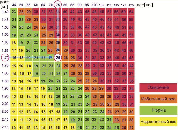 ИМТ (Индекс Массы Тела) Для более правильного и точного вычисления нужно учитывать ряд факторов: возраст, физиологические особенности каждого человека, телосложение и пол. Для вычисления оптимальной массы тела разработано большое количество методик, формул и способов. Самая простая формула: от роста вычитают определенное число. Для мужчин это число 100, для женщин 110. Полученный результат считается самым оптимальным. В таблице представлен диапазон границ. #заботаоглавном #здоровье…