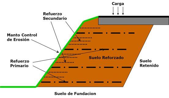 Componentes del Sistema   Ensanche de la Vía con Terreno Limitado  Los Beneficios: – Flexibilidad Los Taludes se pueden combinar con muro
