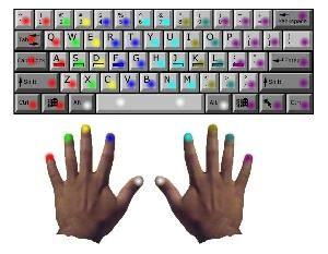 Keyboarding Skills