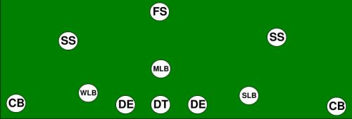9 Football Formations Every Man Should Know