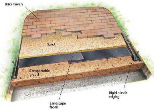 Laying pavers | Brick paver patio, Diy patio, Brick patios