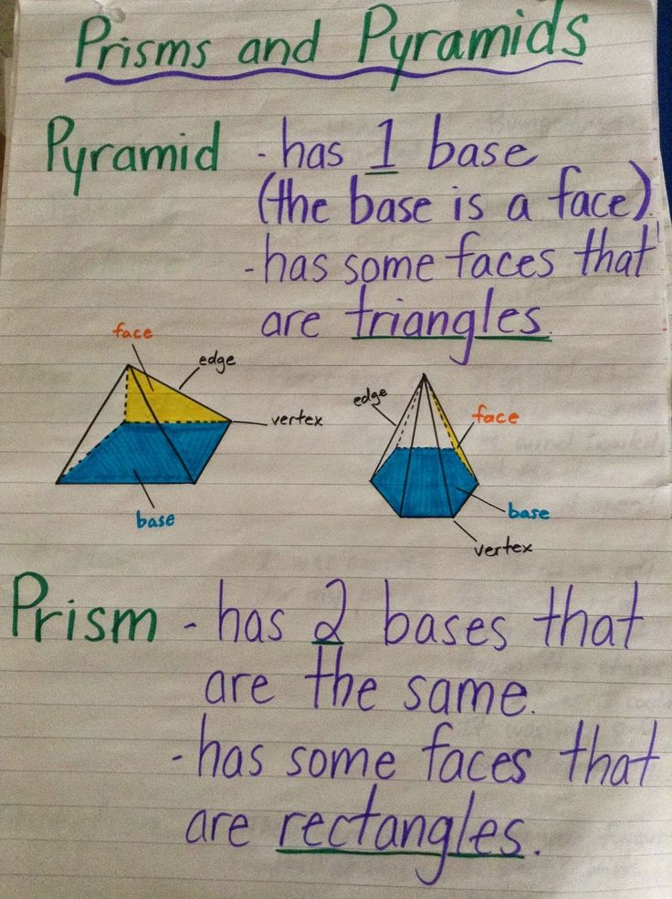 prisms and pyramids anchor chart - Google Search