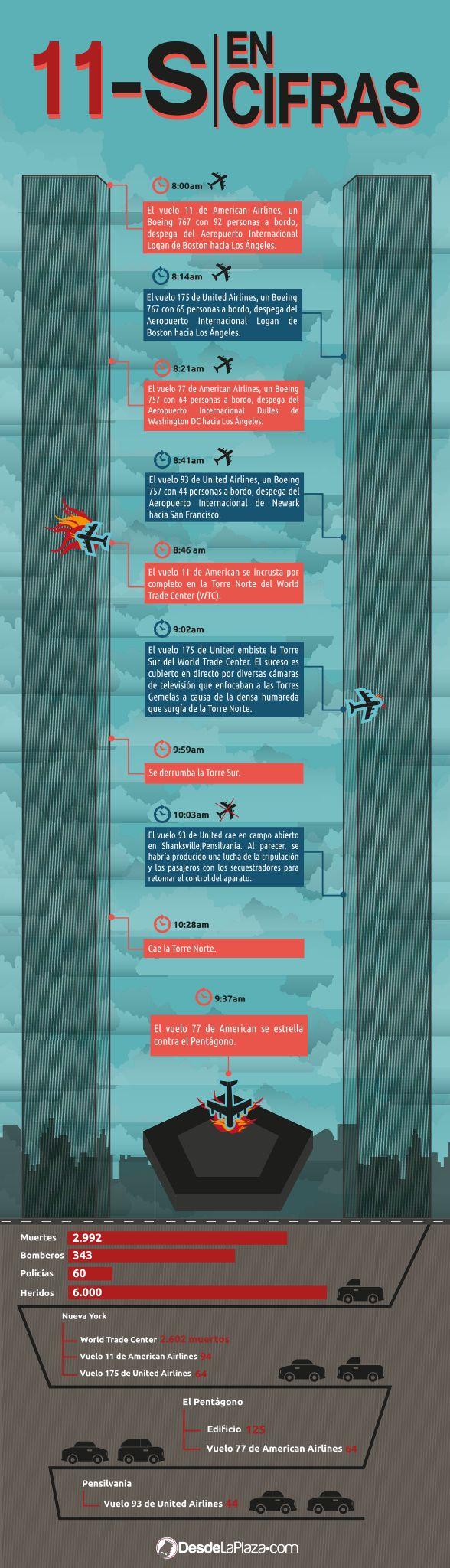 11 de septiembre: El ataque a la Torres Gemelas cambió la historia de un país y del mundo