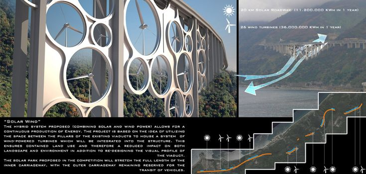The hybrid system proposed (combining solar and wind power) allows for a continuous production of Energy. The project is based on the idea of utilizing the space between the pillars of the existing viaducts to house a system of wind-powered turbines which will be integrated into the structure.Bridges Design, Architecture Nerd, Green Architecture, Eco Parks, Parks South, Energy Korea, Green Bridges, Energy Produce, Solar Parks
