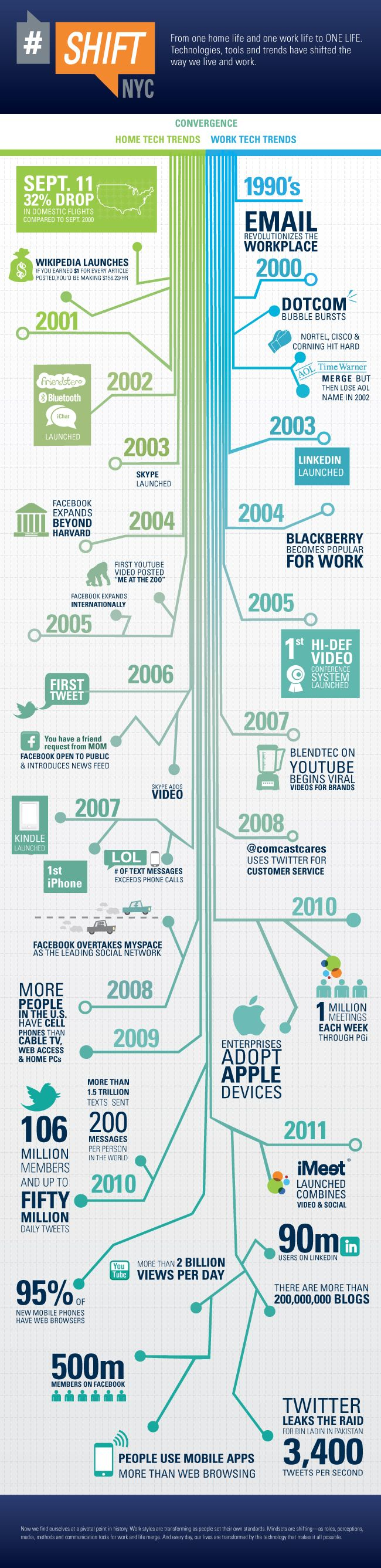 how the adoption of technology has changed in the past two decades