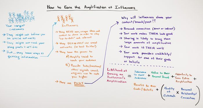 How to Earn the Amplification of Influencers - Whiteboard Friday - Moz