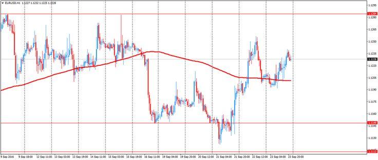 Обзор валютного рынка за неделю http://krok-forex.ru/news/?adv_id=9931 Обзор рынков | 24 сентября: По итогам недели большинство основных валют закрылось выше нулевой отметки. Наибольший рост по отношению к доллару США показал австралийский доллар (+1,82%). Прирост также продемонстрировали японская иена (+1,24%), швейцарский франк (+1,05%), евро (+0,65%) и канадский доллар (+0,31%) . Падение продемонстрировали британский фунт (-0,29%) и новозеландский доллар (-0,32%).  Доллар США в…