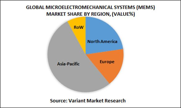 Global Microelectromechanical Systems (MEMS) Market is estimated to reach $35 billion by 2024; growing at a CAGR of 11.4% between 2016 and 2024.