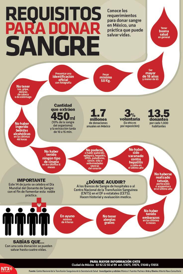 Conoce los requerimientos necesarios para donar sangre en México, una práctica que puede salvar vidas.  #Infographic