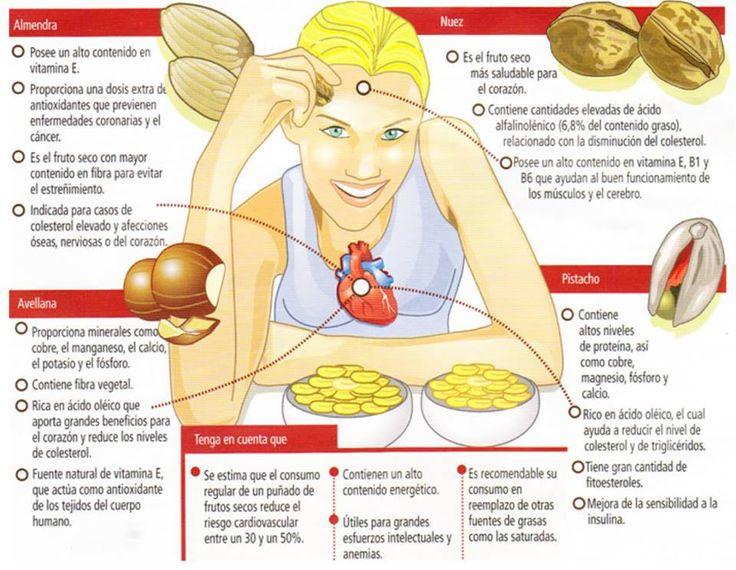 Los frutos secos son favorables para la salud cardiovascular por su alto contenido en grasas poliinsaturadas. Además, tienen cantidades apreciables de ácidos grasos Omega 3. Ideales para merendar.