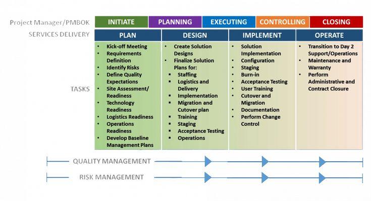 Project Management Diagram Types Project Management Moss