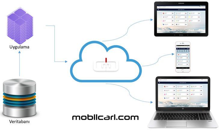 mobilcari küçük işletmeler için kullanımı kolay cari hesap, muhasebe, stok, fatura ve CRM programıdır. 18 gün ücretsiz kullanın.