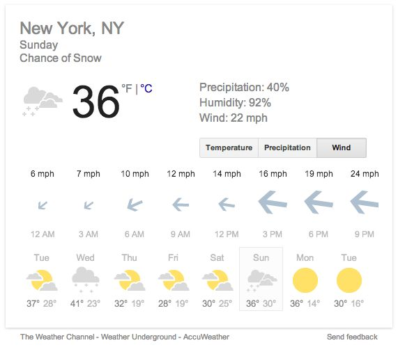 Google - When looking at the wind speed in weather forecasts, the size of the arrows gets larger for stronger winds. /via Westin