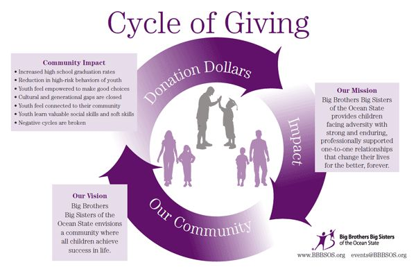 Financial Donations - Big Brothers Big Sisters of the Ocean State