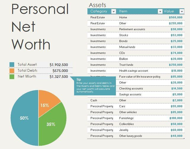 Statement Of Net Worth Template Inspirational Personal Net Worth