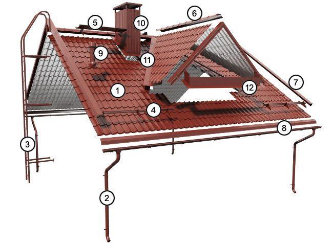 1.    Profile pentru acoperiş  5.    Podeţ de acoperiş 9.    Elemente de ventilaţie 2.    Sistem de jgheaburi şi burlane  6.    Coamă  10.  Profile pentru placare coş de fum 3.    Scări  7.    Borduri de fronton  11.  Dolie 4.    Sisteme parazăpadă 8.    Şorţ de streaşină  12.  Element de racord pentru îmbinări