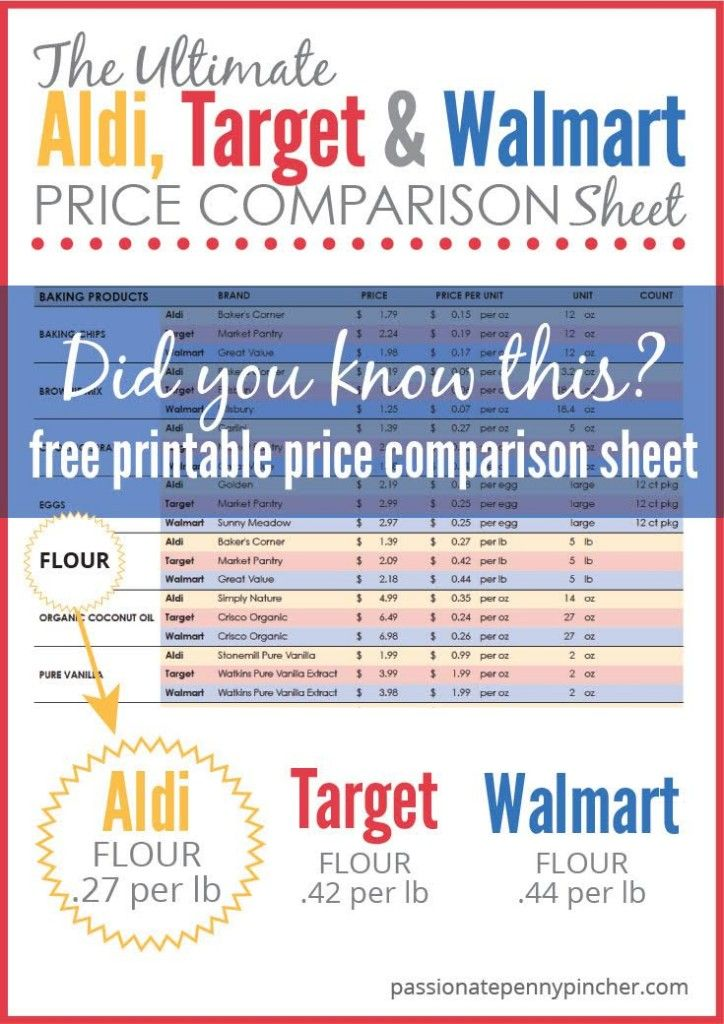 Passionate Penny Pincher put together the ultimate Aldi, Target & Walmart price comparison chart. Really helpful to know where to get the best prices on all of your staple items!