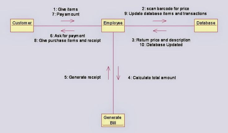collaboration diagram for online shopping system