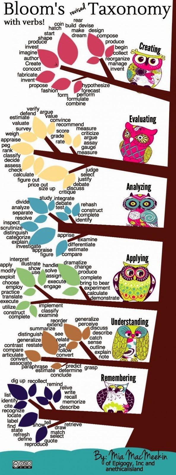 Taxonomía de objetivos de la educación (Bloom con verbos) Ingles