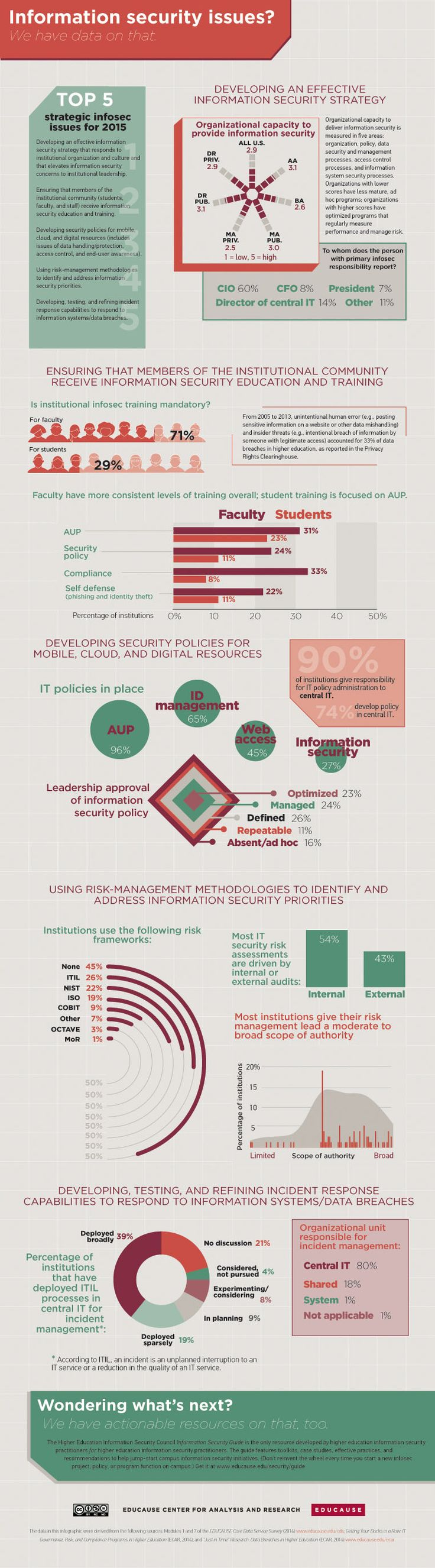2015 Top 5 Higher Ed Infosec Issues Infographic - http://elearninginfographics.com/2015-top-5-higher-ed-infosec-issues-infographic/
