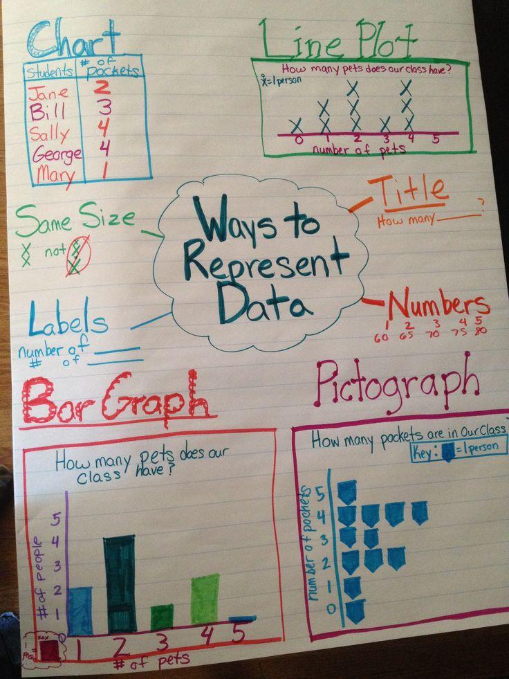 ways to represent data anchor chart anchor charts