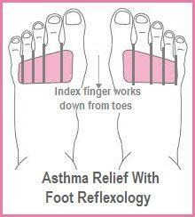 Asthma Relief with Foot Reflexology. balancedwomensblog.com