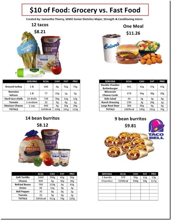 Grocery vs fastfood intelligent health pinterest for Lean cuisine vs fast food