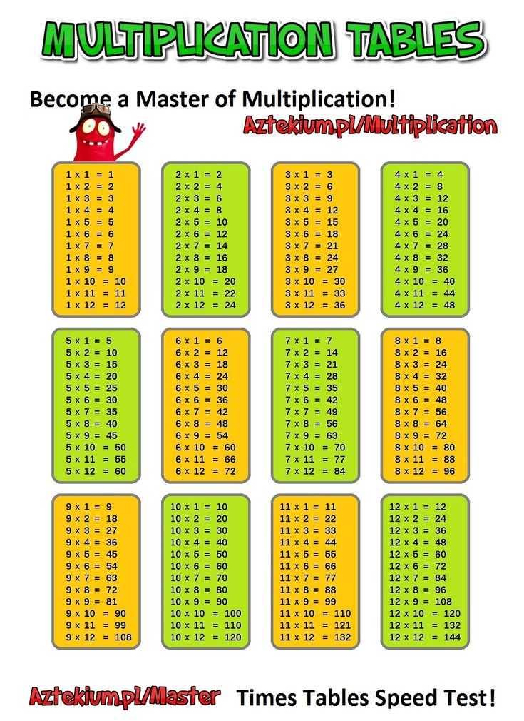 Times Tables 1 12 Educational Children's Maths Chart
