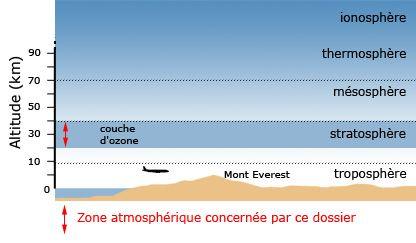 coupe de l'atmosphère avec visualisation de la couche d'ozone