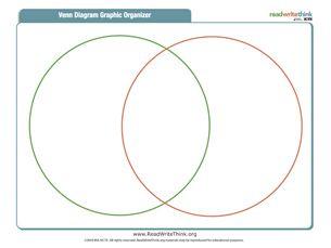 Best 25 venn diagrams ideas on pinterest venn diagram r venn introducing the venn diagram in the kindergarten classroom hula hoops and colored balls or blocks ccuart Gallery