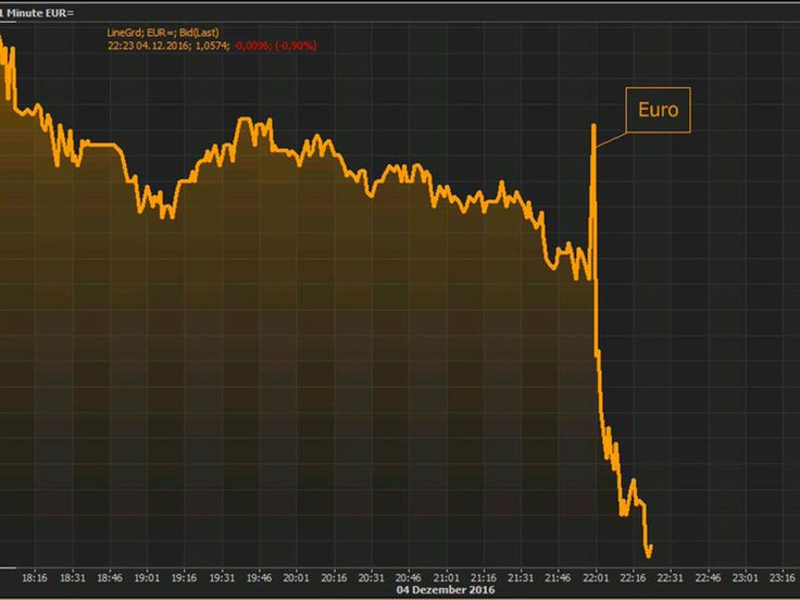 Euro slides to 20-month low after Italy government's referendum defeat