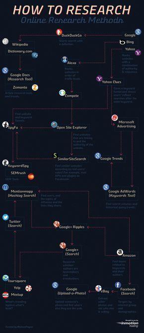 [INFOGRAFICO] Como Pesquisar: Métodos de Pesquisa Online #online #research #methods