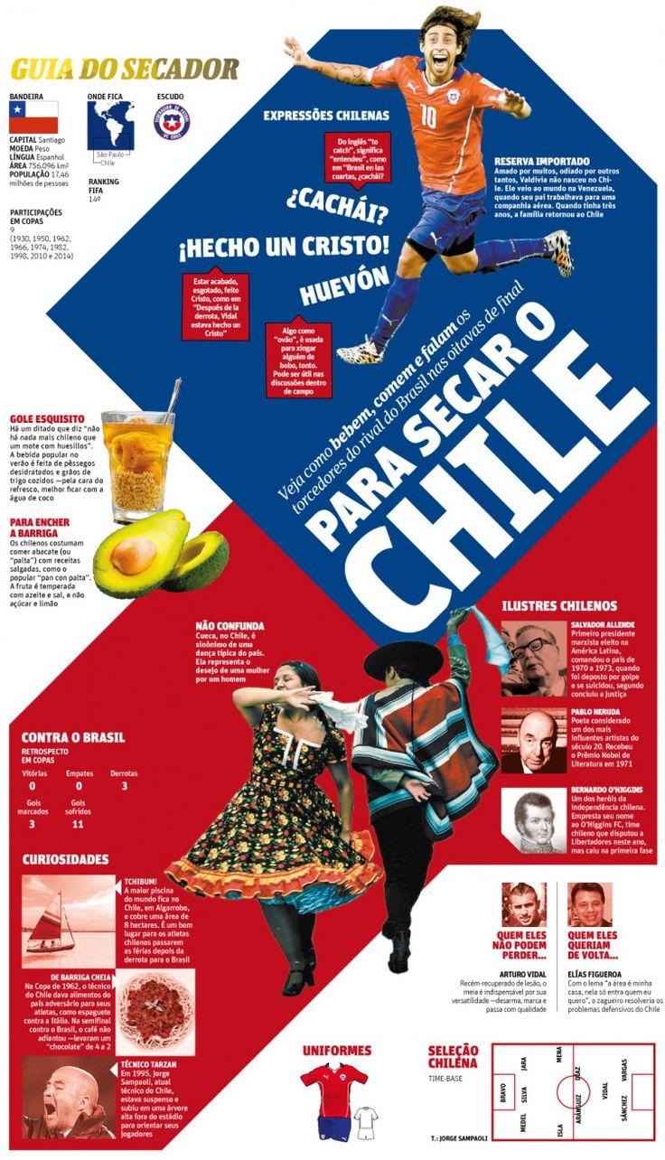 Para secar o Chile