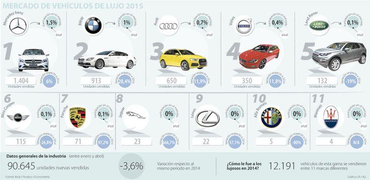 Los autos de lujo compiten con precios de gama media   La República