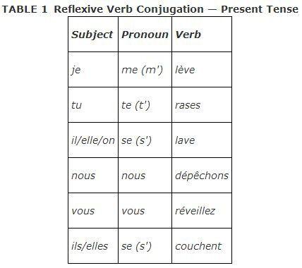 essayer present tense conjugation Essayé ayant essayé french conjugation: essayer french verb in all tenses: future, participle, present, indicative, subjunctive.