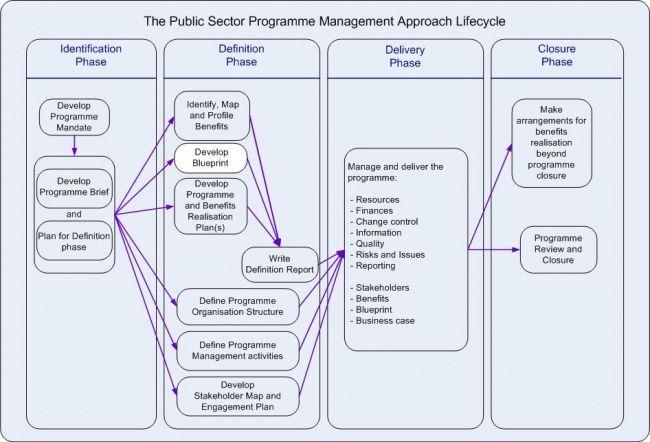 msp programme blueprint example - Google Search