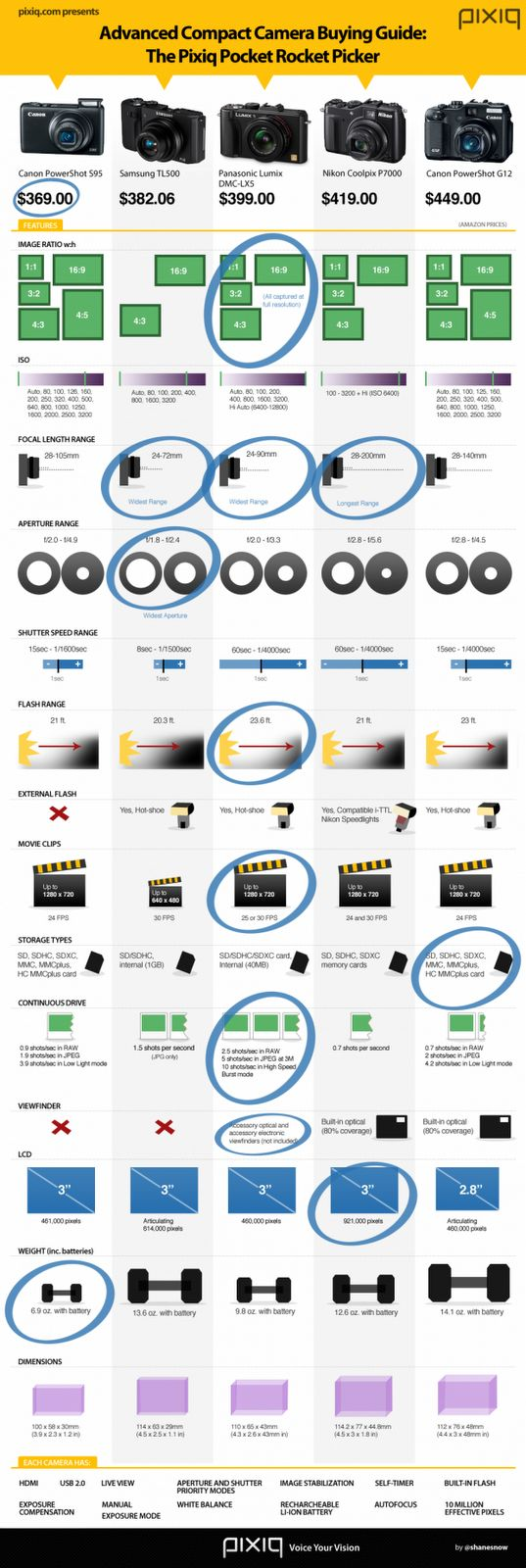 Serious and amateur photographers often pride themselves on their cameras. This infographic compares different cameras and acts as an advanced compact