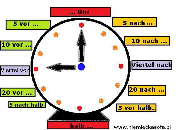 Jak powiedzieć, która godzina po niemiecku? Czas po niemiecku