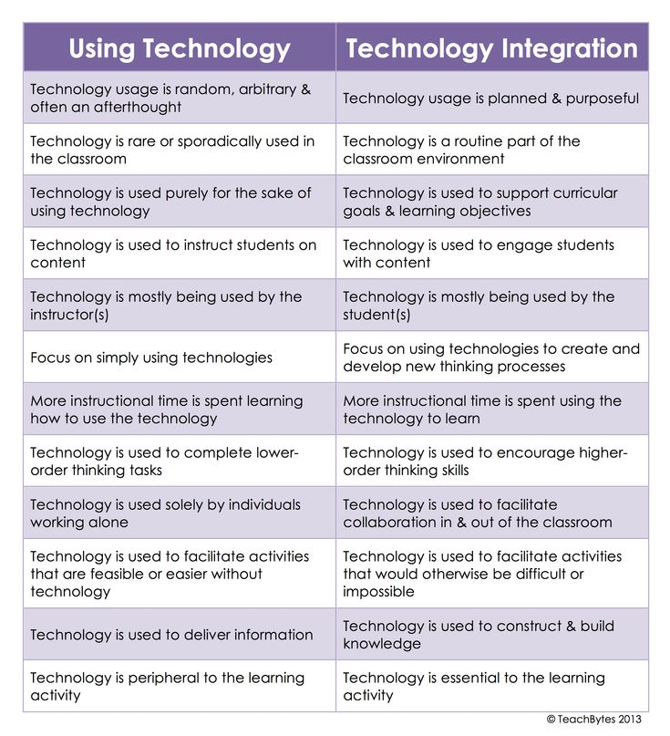 "What's the Difference Between ""Using Technology"" and ""Technology Integration""?"