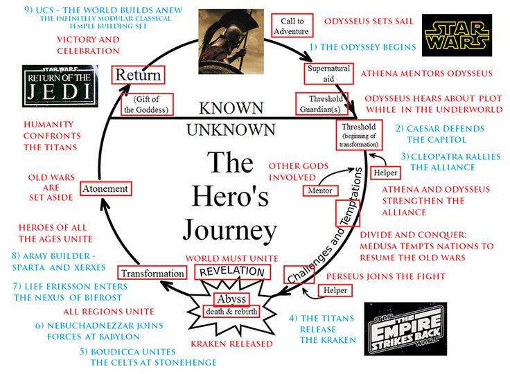essays on the heros journey In most modern novels, movies, and stories, the main character goes through a journey in fact, even we go through this journey so often, that we may not even recognize it.