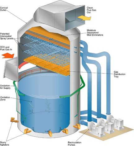 Flue Gas Desulfurization Systems: Energy Alternative Sources Market Research
