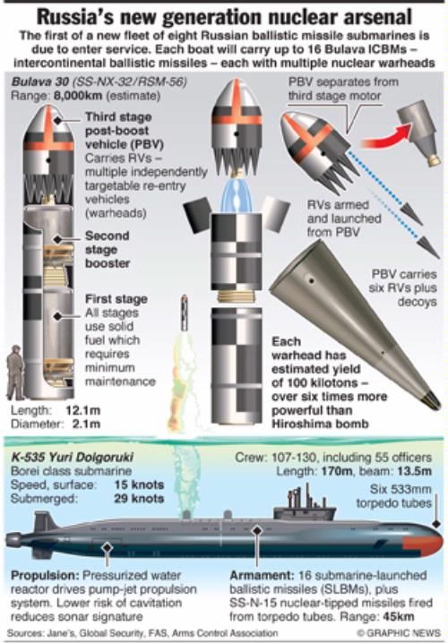 Bulava ICBM: